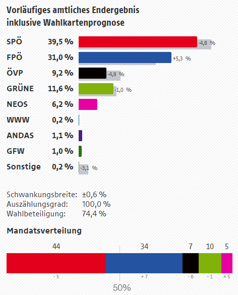 Vorläufiges amtliches Endergebnis inklusive Wahlkartenprognose: SPÖ 39,5% (-4,8%); FPÖ 31,0% (+5,3%); ÖVP 9,2% (-4,8%); GRÜNE 11,6% (-1,0%); NEOS 6,2%
