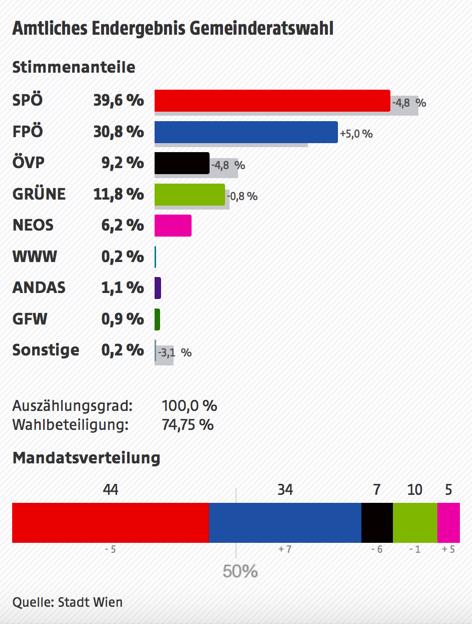 Amtliches Endergebnis der Gemeinderatswahl: SPÖ 39,6% (-4,8%); FPÖ 30,8% (+5,0%); ÖVP 9,2% (-4,8%); GRÜNE 11,8% (-0,8%); NEOS 6,2%; WWW 0,2%; ANDAS 1,1%; GFW 0,9%; Sonstige 0,2%