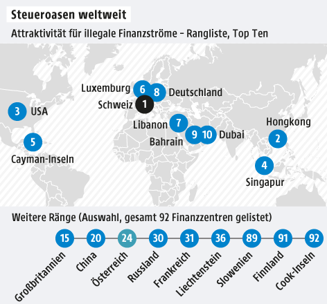 Grafik zu Steueroasen weltweit