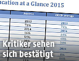 Screenshot OECD-Studie