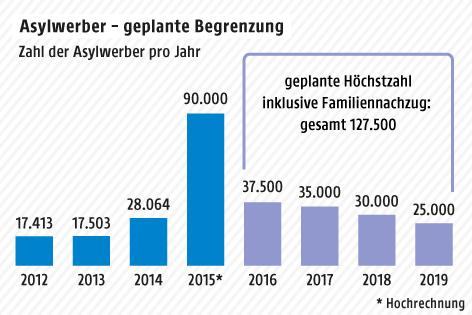 Grafik zu Asylwerbern – geplante Begrenzung