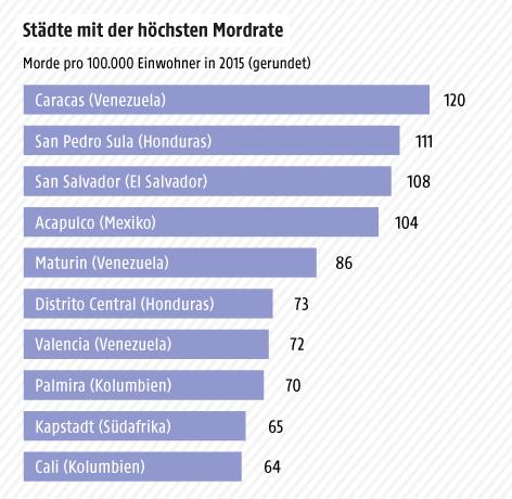 Grafik zur Mordrate in Städten