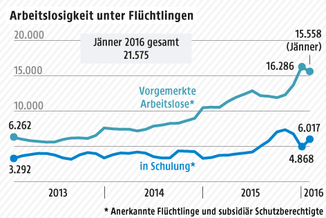 Grafik zu arbeitslosen Flüchtlingen in Österreich