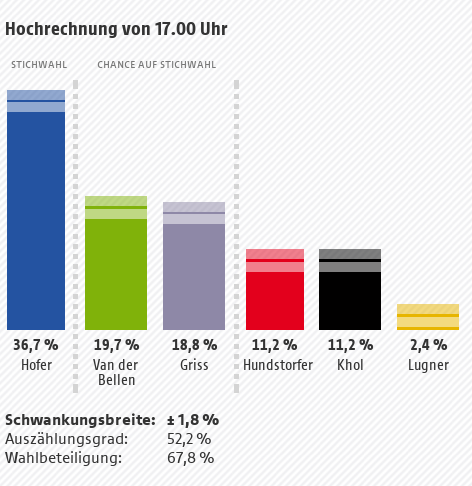Hochrechnung Bundespräsidentschafswahl 2016