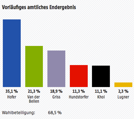 Vorläufiges amtliches Endergebnis: 35,1% Hofer, 21,3% VanderBellen, 18,9% Griss, 11,3% Hundstorfer, 11,1% Khol, 2,3% Lugner