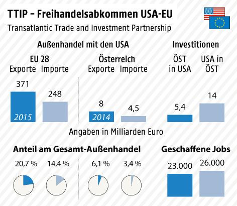 Grafik zum Freihandelsabkommen