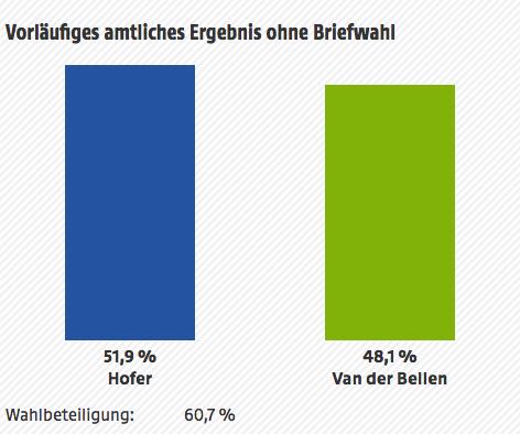 Vorläufiges amtliches Ergebnis ohne Briefwahl:  51,9% Hofer; 48,1% VanderBellen; Wahlbeteiligung: 60,7%