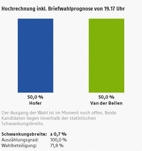 Hochrechnung Bundespräsidentschaftswahl 2016