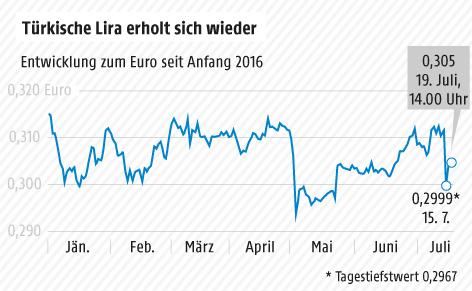 Grafik zur Türkischen Lira