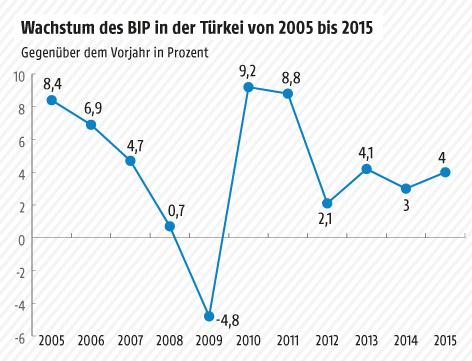 Grafik zum Wachstum des BIP in der Türkei
