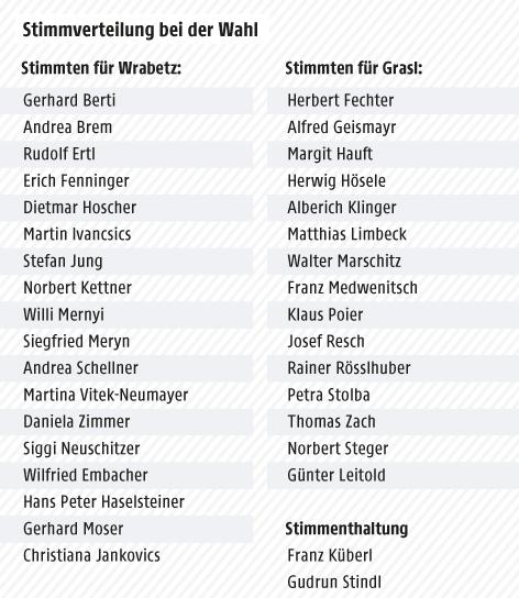 Grafik zur Wahl des ORF-Generaldirektors