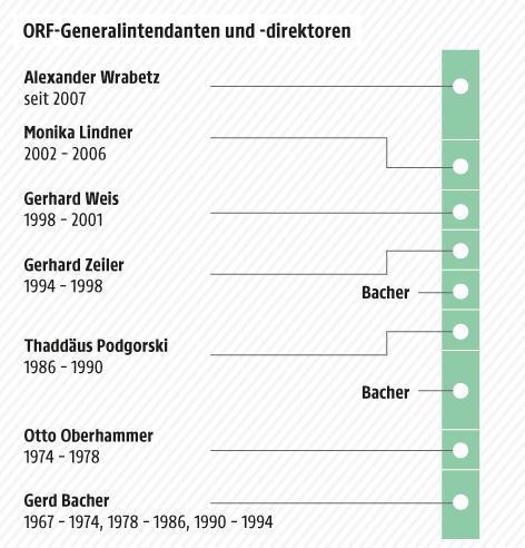 Grafik zu ORF-Generaldirektoren