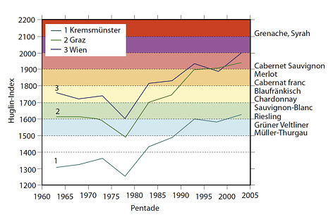 Diagramm zeigt Entwicklung des Huglin-Index