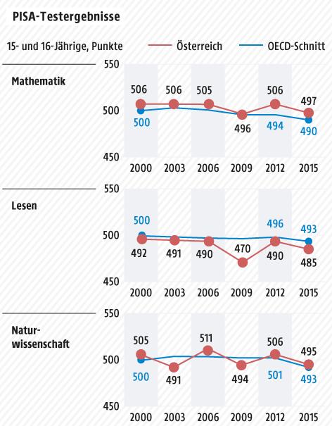 Grafik zu den Pisa-Ergebnissen