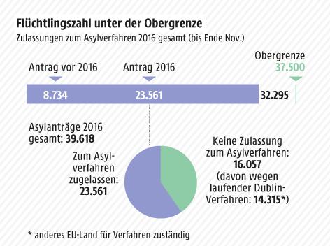 Grafik zeigt die Flüchtlingszahl unter der Obergrenze