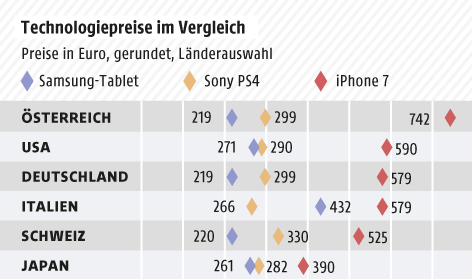 Grafik zu Technologiepreisen