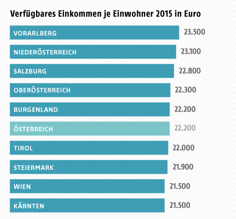 Grafik zum Einkommen in Österreich