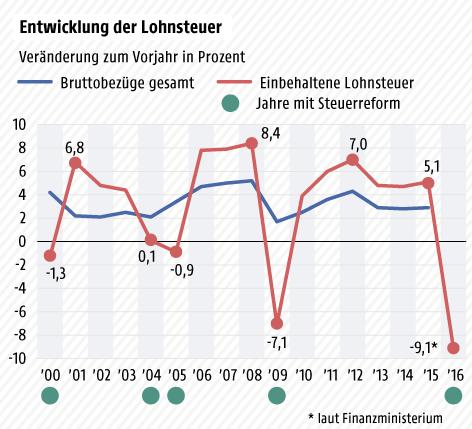 Grafik zur Entwicklung der Lohnsteuer