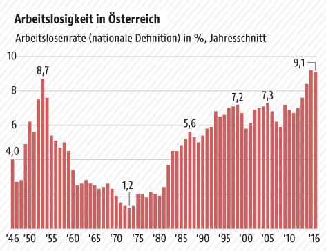 Grafik zur Arbeitslosigkeit