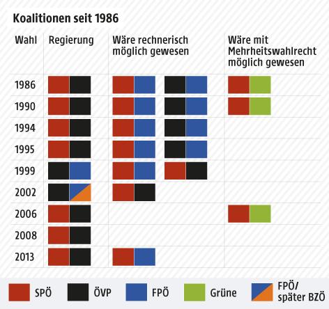Eine Grafik zeigt die österreichischen Regierungskoalitionen seit 1986 und mögliche Varianten durch eine Wahlreform