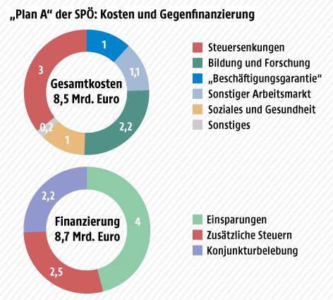 """Grafik zeigt Kosten und Finanzierung von Kerns """"Plan A"""""""