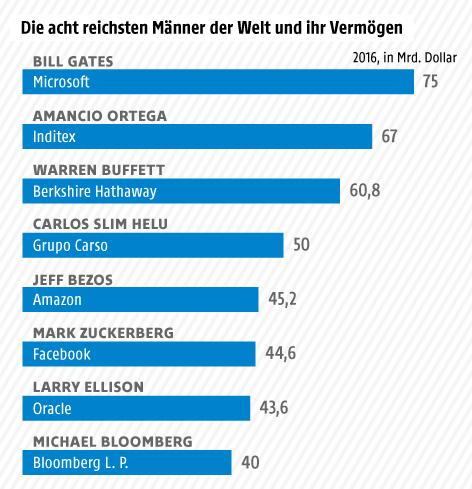 Grafik zu den reichsten Männern der Welt