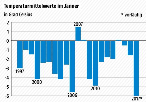 Grafik zur Lufttemperatur im Jänner