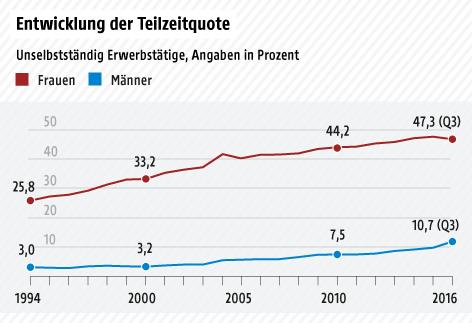 Liniengrafik über die Entwicklung Teilzeitquote Männer/Frauen seit 1994