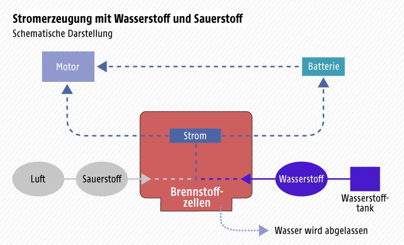 Schematische Darstellung der Stromerzeugung mittels Wasserstoff und Sauerstoff