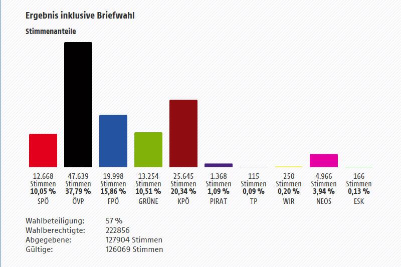 Eine Grafik zeigt das Ergebnis der Graz-Wahl