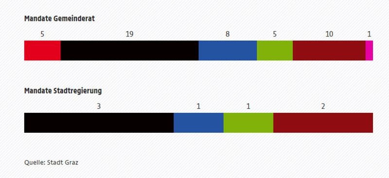 Eine Grafik zeigt die Mandatsverteilung nach der Graz-Wahl