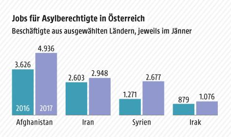 Grafik zeigt die Anzahl Beschäftigter aus Afghanistan, Iran, Syrien und Irak, Jänner 2016 und 2017