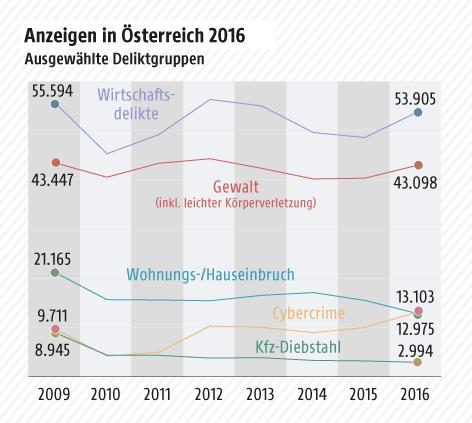 Grafik zeigt die Kriminalitätsstatistik in Österreich
