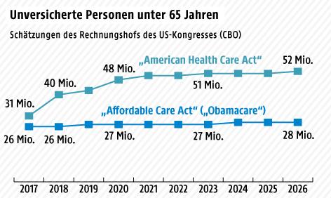 Grafik zu Obamacare
