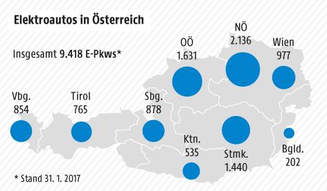 Grafik zu Elektroautos in Österreich