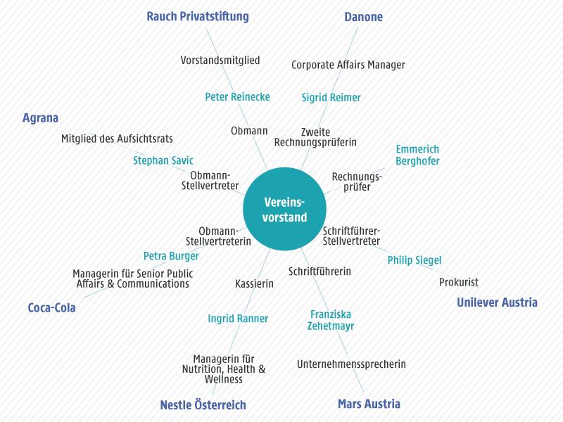 """Grafik zum Vereinsvorstand des """"forum. ernährung heute"""""""