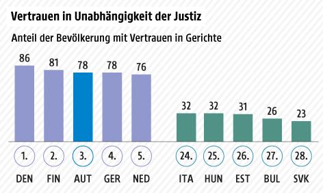 Anteil der Bevölkerung mit Vertrauen in Justiz, beste und schlechteste 5 Länder der EU