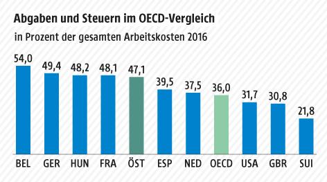 Eine Grafik zeigt einen OECD-Vergleich der internationalen Abgaben und Steuern