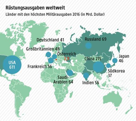 Waffenhandel auf der Welt nimmt wieder zu