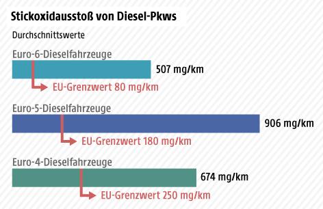 Grafik zu Stickoxidabgaben von Diesel-Pkws