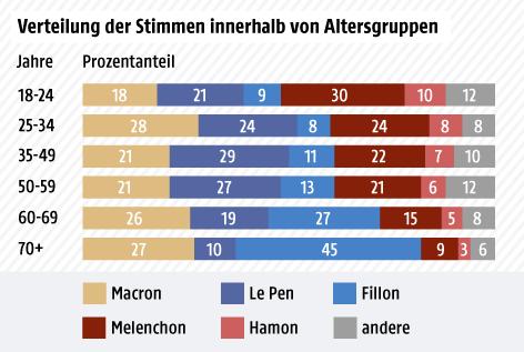 Grafik zu Stimmenanteilen nach Altersgruppe
