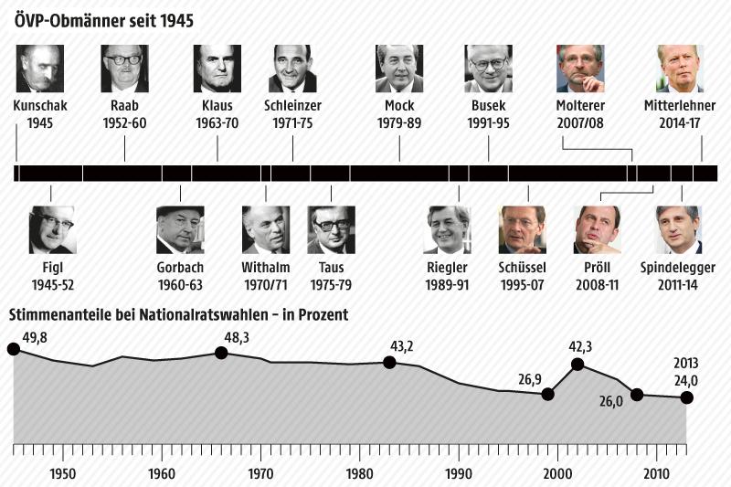 Grafik zu den ÖVP-Obmännern seit 1945