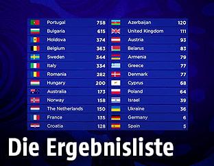 ESC-Scoreboard
