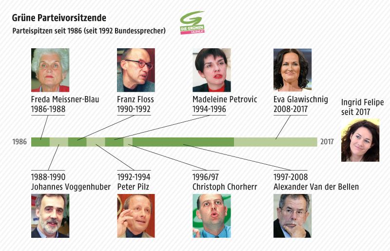 Grafik zeigt die Vorsitzenden der Grünen seit 1986