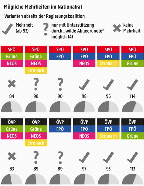 Grafik zu den möglichen Mehrheiten im Nationalrat