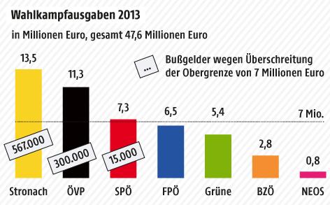 Grafik zu den Wahlkampfkosten 2013