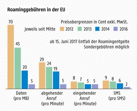 Grafik zeigt die Entwicklung der EU-weiten Preisobergrenzen seit 2012