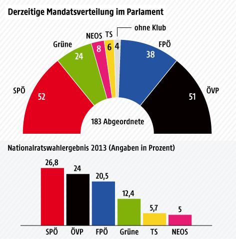 Tortengrafik über die derzeitige Mandatsverteilung im Nationalrat sowie Balkengrafik über das Wahlergebnis von 2013