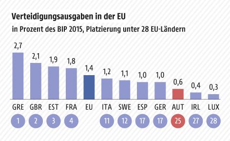 EU will Militärausgaben über Verteidigungsfonds steigern