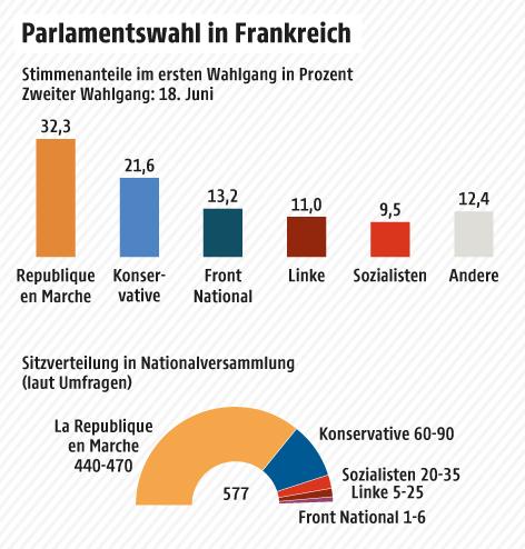 Ergebnisse des ersten Durchgangs der französichen Parlamentswahl